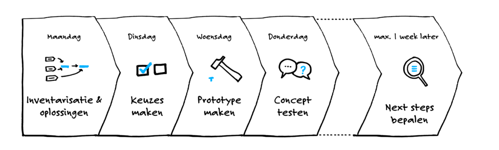 design sprint proces