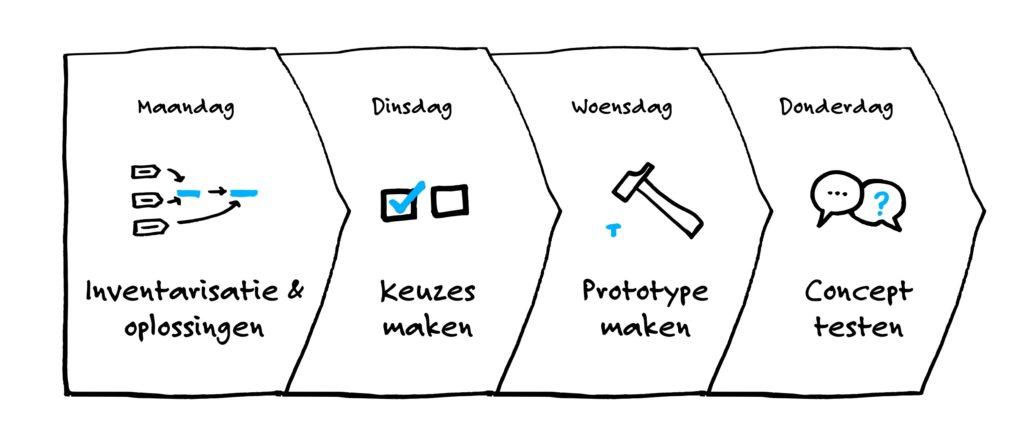 Design sprint proces. Maandag: inventarisatie & oplossingen. Dinsdag: keuzes maken. Woensdag prototype. Donderdag: concept testen.