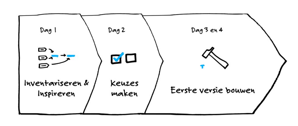 Design System Planning