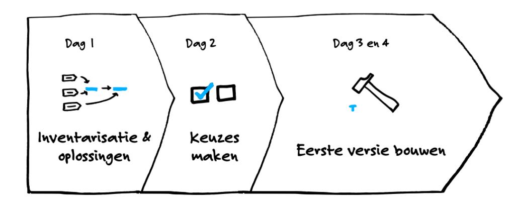 Proces. Dag1: inventarisatie & oplossingen. Dag 2: keuzes maken. Dag 3 en 4: eerste versie bouwen.