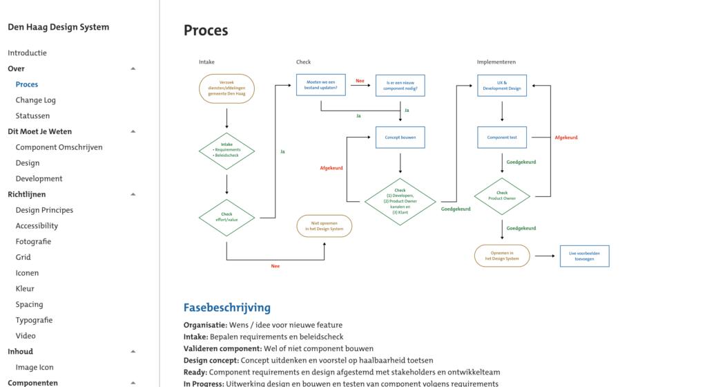 Design System Proces