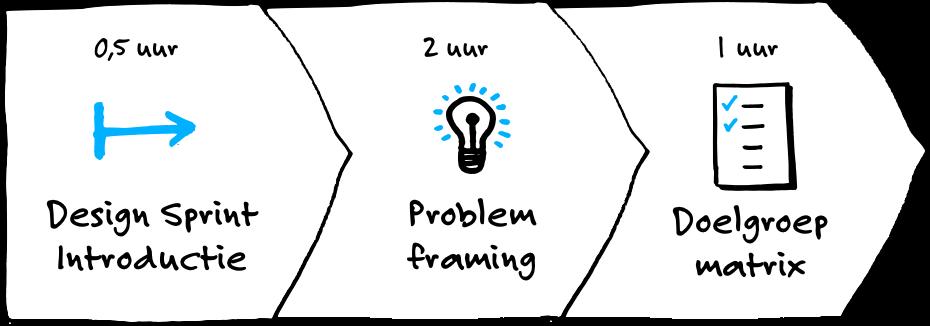 Problem framign proces