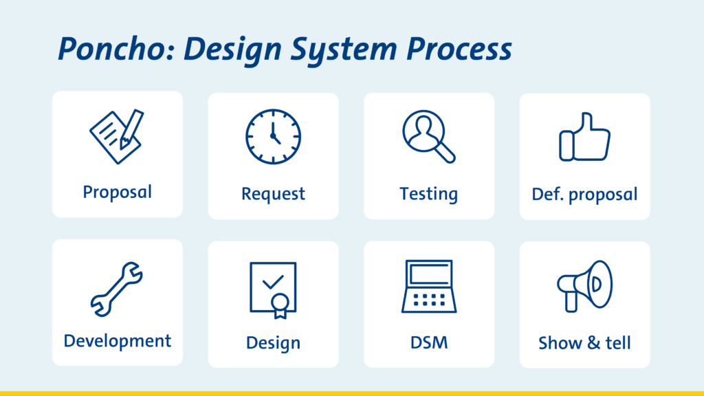 Design System Process ANWB