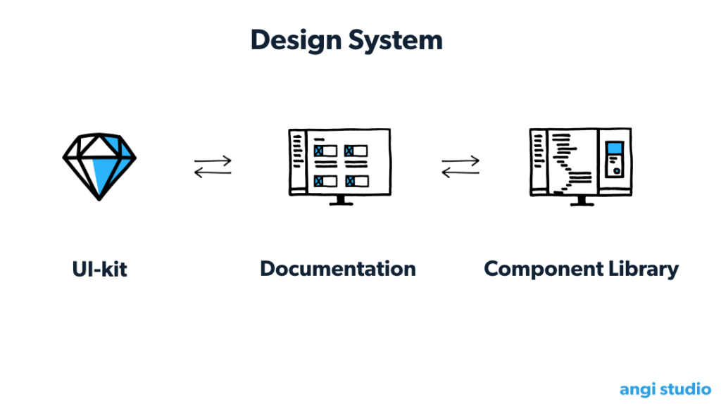 Most Design Systems consist of a UI-kit, Component-library and some documentation on tone-of-voice, animation or a brand guide. But is there more to #DesignSystemLife?